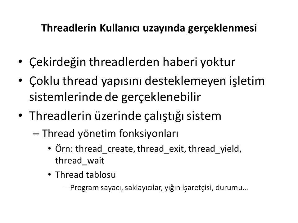 Threadlerin Kullanıcı uzayında gerçeklenmesi Çekirdeğin threadlerden haberi yoktur Çoklu thread yapısını desteklemeyen işletim sistemlerinde de gerçek