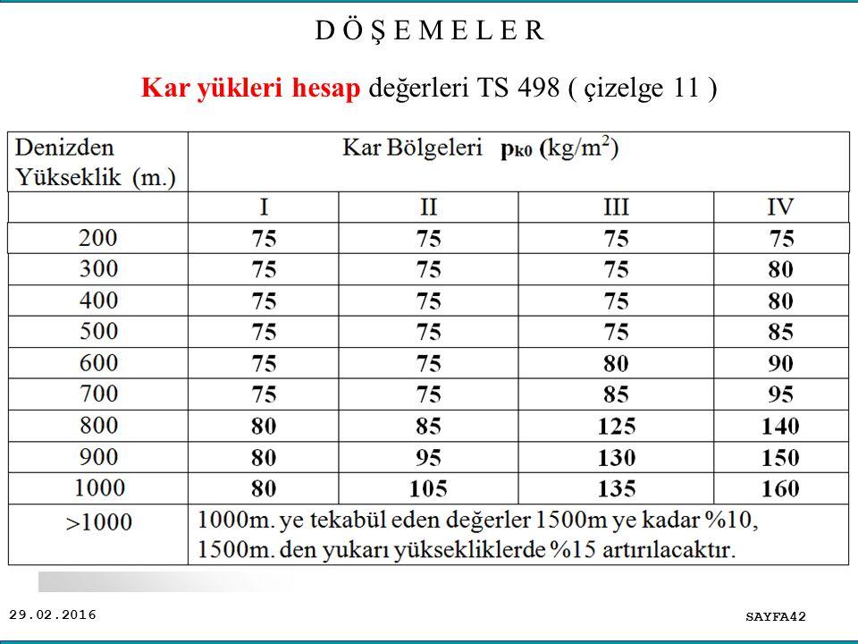 29.02.2016 SAYFA42 Kar yükleri hesap değerleri TS 498 ( çizelge 11 ) D Ö Ş E M E L E R