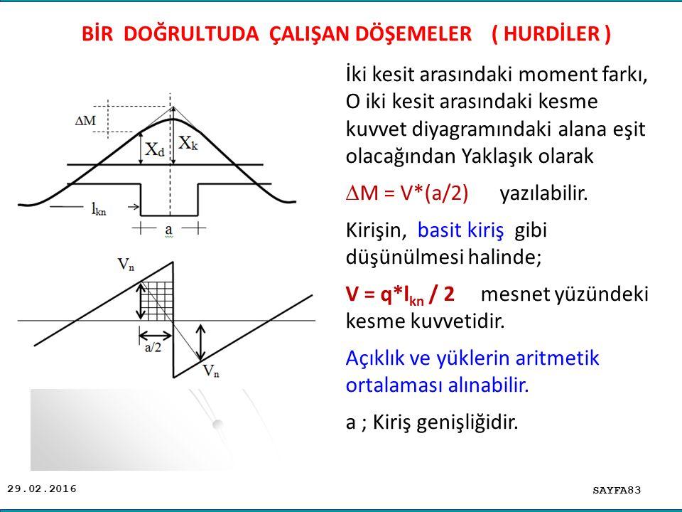29.02.2016 SAYFA83 BİR DOĞRULTUDA ÇALIŞAN DÖŞEMELER ( HURDİLER ) İki kesit arasındaki moment farkı, O iki kesit arasındaki kesme kuvvet diyagramındaki alana eşit olacağından Yaklaşık olarak  M = V*(a/2) yazılabilir.