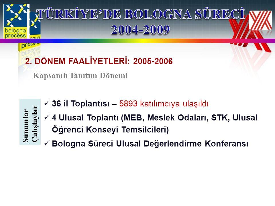 2. DÖNEM FAALİYETLERİ: 2005-2006 Kapsamlı Tanıtım Dönemi 36 il Toplantısı – 5893 katılımcıya ulaşıldı 4 Ulusal Toplantı (MEB, Meslek Odaları, STK, Ulu