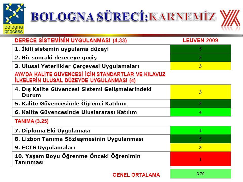 DERECE SİSTEMİNİN UYGULANMASI (4.33) LEUVEN 2009 1.