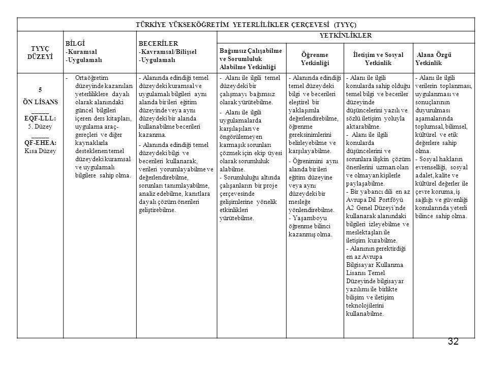 32 TÜRKİYE YÜKSEKÖĞRETİM YETERLİLİKLER ÇERÇEVESİ (TYYÇ) TYYÇ DÜZEYİ BİLGİ -Kuramsal -Uygulamalı BECERİLER -Kavramsal/Bilişsel -Uygulamalı YETKİNLİKLER Bağımsız Çalışabilme ve Sorumluluk Alabilme Yetkinliği Öğrenme Yetkinliği İletişim ve Sosyal Yetkinlik Alana Özgü Yetkinlik 5 ÖN LİSANS _____ EQF-LLL: 5.