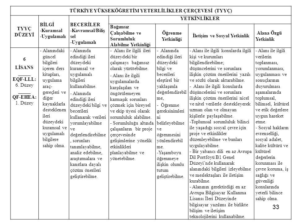 33 TÜRKİYE YÜKSEKÖĞRETİM YETERLİLİKLER ÇERÇEVESİ (TYYÇ) TYYÇ DÜZEYİ BİLGİ -Kuramsal -Uygulamalı BECERİLER -Kavramsal/Biliş sel -Uygulamalı YETKİNLİKLER Bağımsız Çalışabilme ve Sorumluluk Alabilme Yetkinliği Öğrenme Yetkinliği İletişim ve Sosyal Yetkinlik Alana Özgü Yetkinlik 6 LİSANS _____ EQF-LLL: 6.