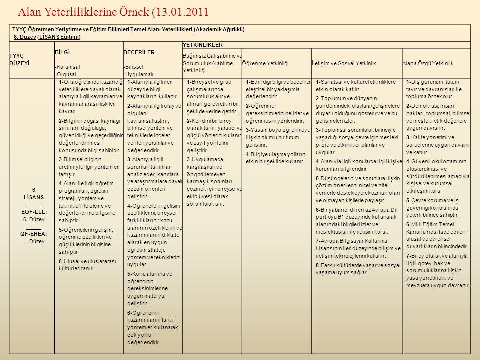 TYYÇ Öğretmen Yetiştirme ve Eğitim Bilimleri Temel Alanı Yeterlilikleri (Akademik Ağırlıklı) 6.