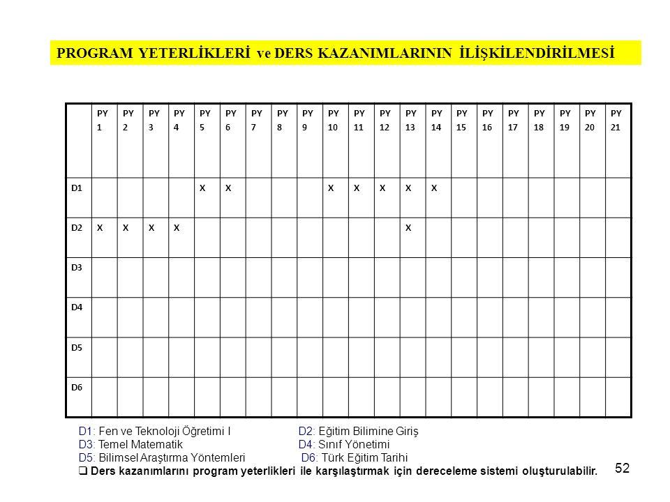 PY 1 PY 2 PY 3 PY 4 PY 5 PY 6 PY 7 PY 8 PY 9 PY 10 PY 11 PY 12 PY 13 PY 14 PY 15 PY 16 PY 17 PY 18 PY 19 PY 20 PY 21 D1XXXXXXX D2XXXXX D3 D4 D5 D6 D1: Fen ve Teknoloji Öğretimi I D2: Eğitim Bilimine Giriş D3: Temel Matematik D4: Sınıf Yönetimi D5: Bilimsel Araştırma Yöntemleri D6: Türk Eğitim Tarihi  Ders kazanımlarını program yeterlikleri ile karşılaştırmak için dereceleme sistemi oluşturulabilir.