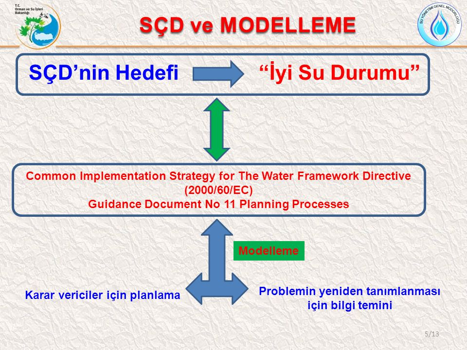 SÇD ve MODELLEME SÇD'nin Hedefi İyi Su Durumu Common Implementation Strategy for The Water Framework Directive (2000/60/EC) Guidance Document No 11 Planning Processes Karar vericiler için planlama Problemin yeniden tanımlanması için bilgi temini Modelleme 5/13