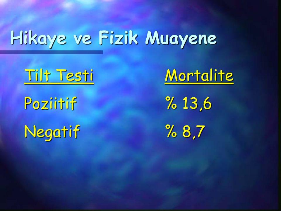 Hikaye ve Fizik Muayene Tilt TestiMortalite Poziitif% 13,6 Negatif% 8,7