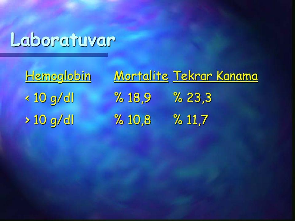 Laboratuvar HemoglobinMortaliteTekrar Kanama < 10 g/dl% 18,9% 23,3 > 10 g/dl% 10,8% 11,7