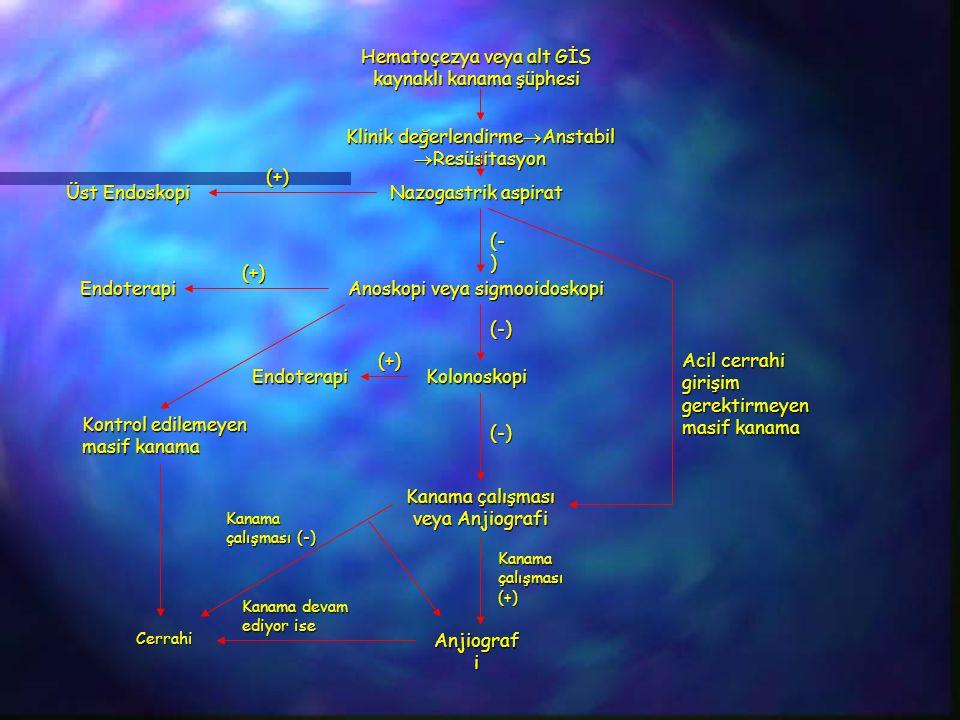 Hematoçezya veya alt GİS kaynaklı kanama şüphesi Klinik değerlendirme  Anstabil  Resüsitasyon Nazogastrik aspirat Anoskopi veya sigmooidoskopi Kolonoskopi Kanama çalışması veya Anjiografi Anjiograf i Üst Endoskopi (+) (- ) Endoterapi (+) (-) (-) Endoterapi Kontrol edilemeyen masif kanama Cerrahi Kanama çalışması (+) Kanama çalışması (-) Kanama devam ediyor ise Acil cerrahi girişim gerektirmeyen masif kanama (+)