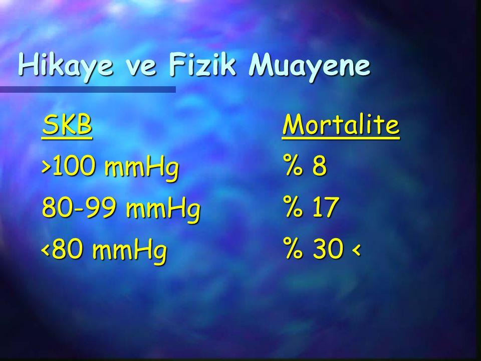 Hikaye ve Fizik Muayene SKBMortalite >100 mmHg% 8 80-99 mmHg% 17 <80 mmHg% 30 <
