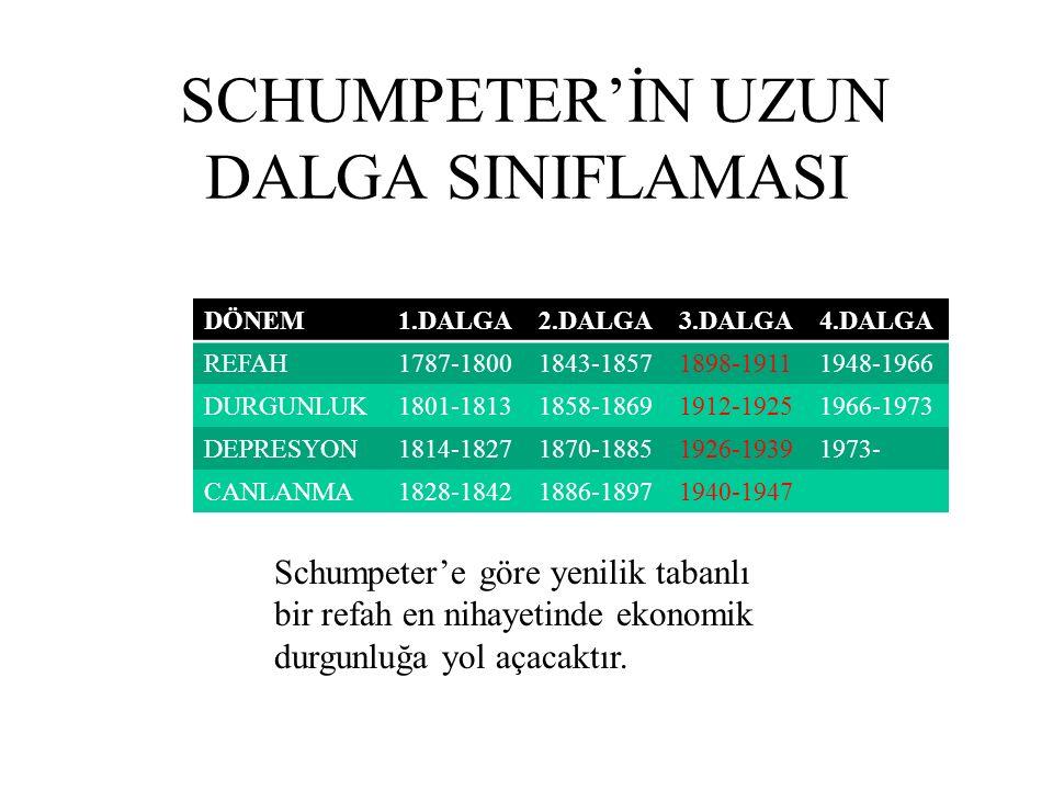 KONJOKTÜREL DALGALAR NEDİR? ''Yaratıcı Yıkım'' kavramını ekonomide popülerleştiren Schumpeter ile ünlenmiştir konjonktürel dalgalar terimi. 1883-1950