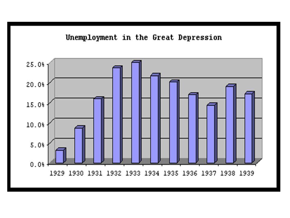 …ve işsizlik