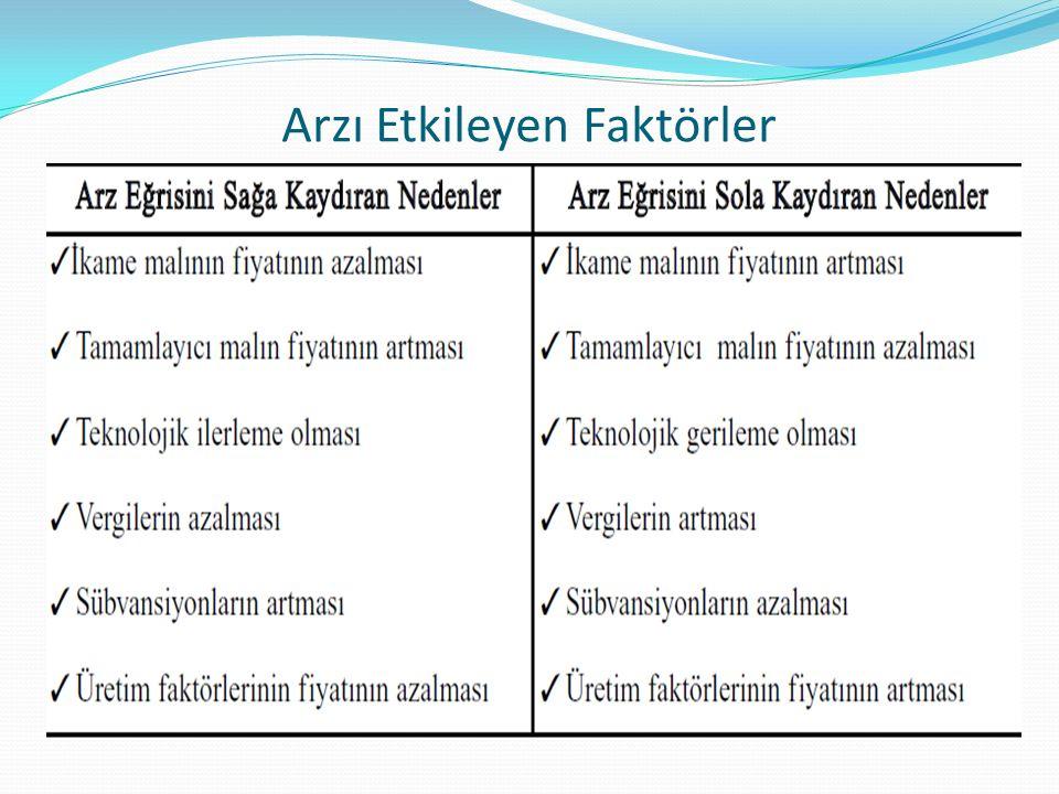 Arzı Etkileyen Faktörler