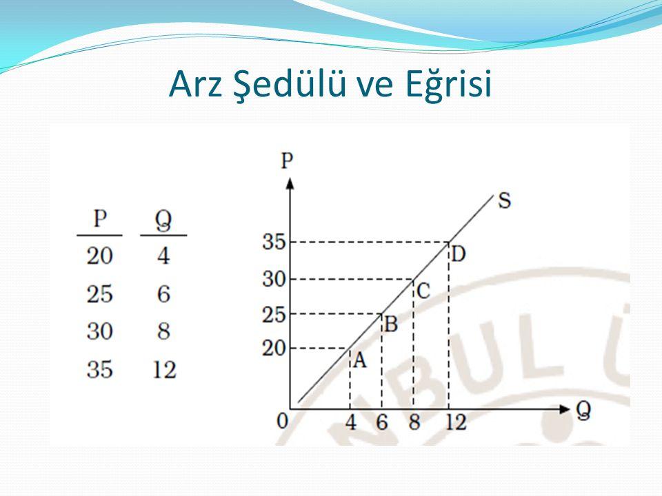 Birim esnek arz: Arzın fiyat esnekliği bire eşitse (es= 1) birim esnek arz denir.