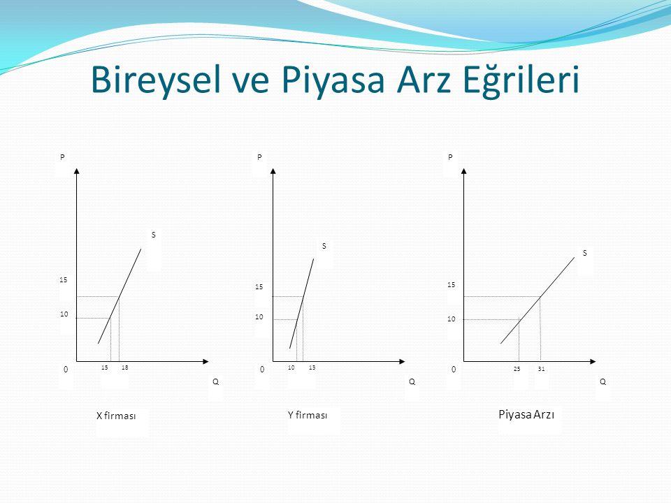 Arz Esnekliği Denklemdeki, P/Q ifadesi arz eğrisi üzerindeki herhangi bir noktada fiyatın miktara oranıdır.