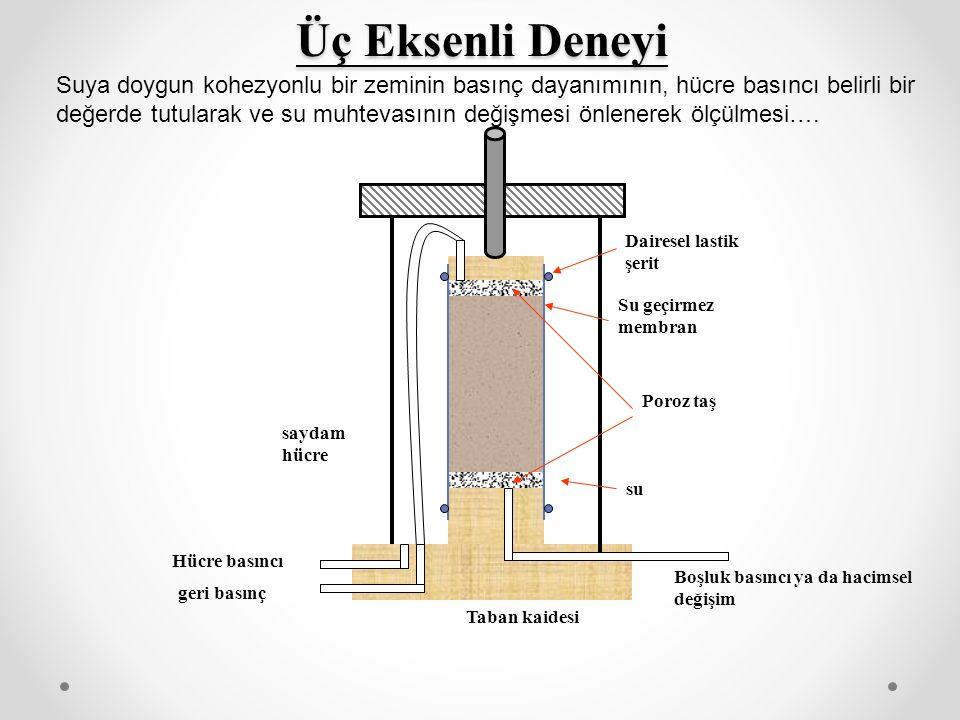 Üç Eksenli Deneyi Boşluk basıncı ya da hacimsel değişim Poroz taş Su geçirmez membran Dairesel lastik şerit Taban kaidesi saydam hücre Hücre basıncı geri basınç su Suya doygun kohezyonlu bir zeminin basınç dayanımının, hücre basıncı belirli bir değerde tutularak ve su muhtevasının değişmesi önlenerek ölçülmesi….