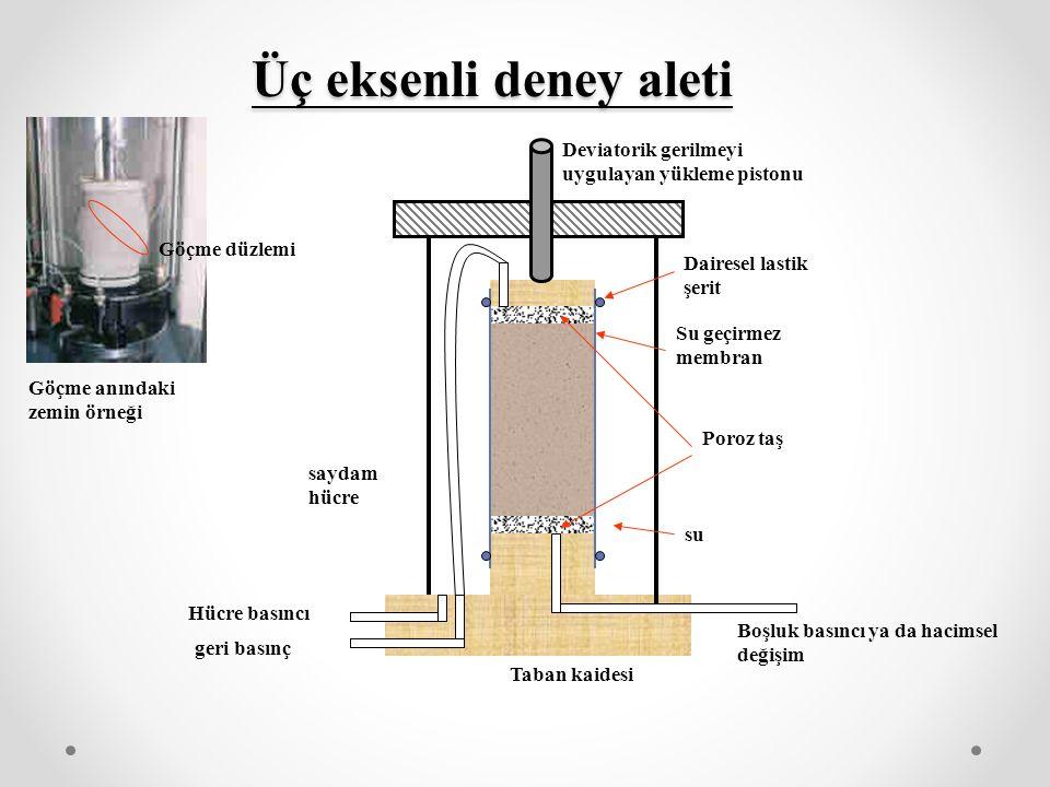 Üç eksenli deney aleti Boşluk basıncı ya da hacimsel değişim Poroz taş Su geçirmez membran Deviatorik gerilmeyi uygulayan yükleme pistonu Dairesel lastik şerit Taban kaidesi saydam hücre Hücre basıncı geri basınç su Göçme anındaki zemin örneği Göçme düzlemi
