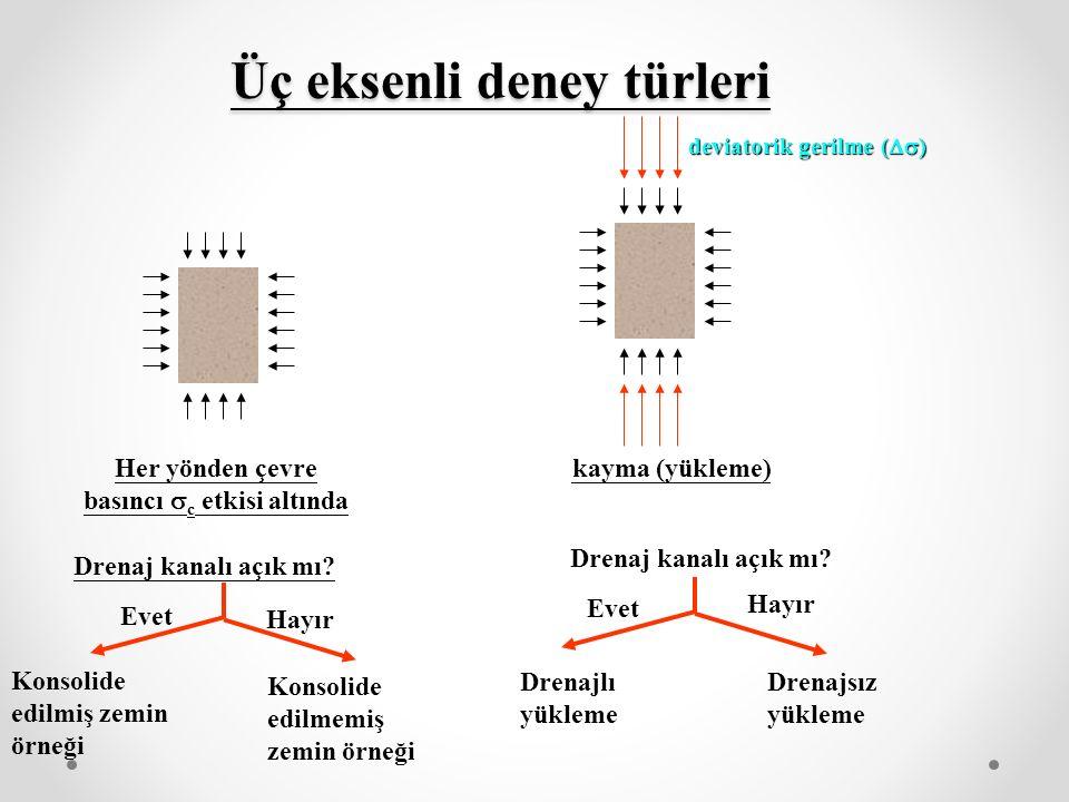 Üç eksenli deney türleri Her yönden çevre basıncı  c etkisi altında kayma (yükleme) Drenaj kanalı açık mı? deviatorik gerilme (  ) Evet Hayır Evet