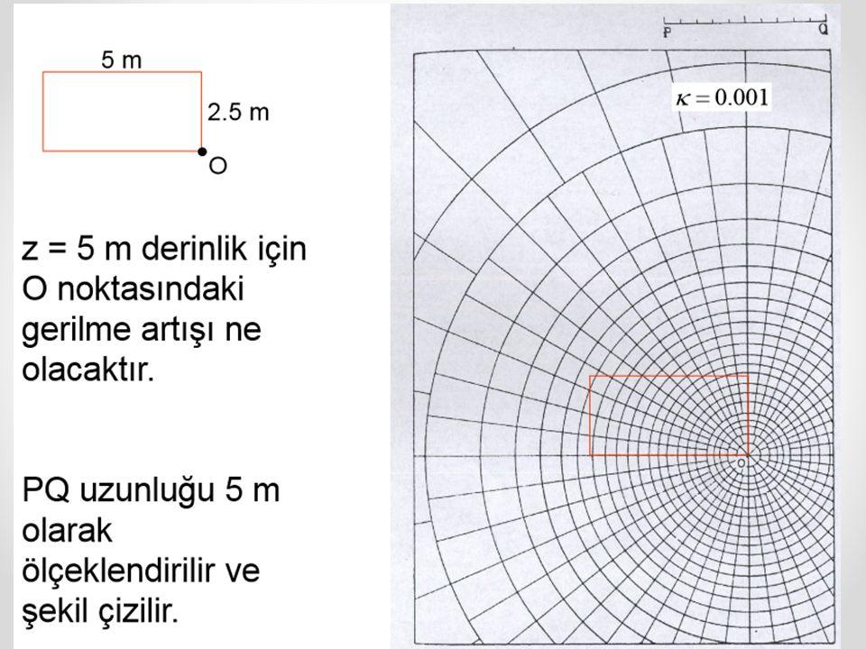Asal gerilmelerin belli olması durumunda (veya birbirine dik bir düzlem takımı üzerinde etkiyen normal gerilmelerin belli olması durumunda) herhangi başka bir düzlem üzerindeki gerilmeleri eşitliklerden (analitik) veya Mohr dairesi çizimlerinden grafiksel olarak bulabiliriz.
