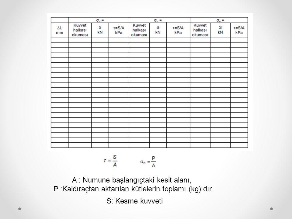 A : Numune başlangıçtaki kesit alanı, P :Kaldıraçtan aktarılan kütlelerin toplamı (kg) dır.