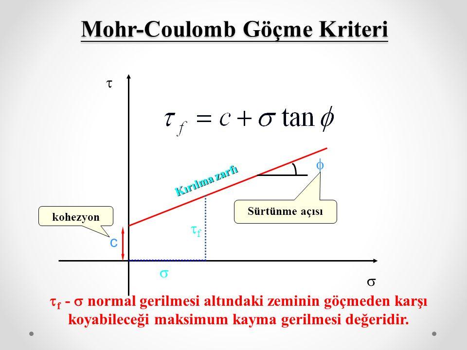 Mohr-Coulomb Göçme Kriteri   c  Kırılma zarfı kohezyon Sürtünme açısı  f -  normal gerilmesi altındaki zeminin göçmeden karşı koyabileceği maksimum kayma gerilmesi değeridir.