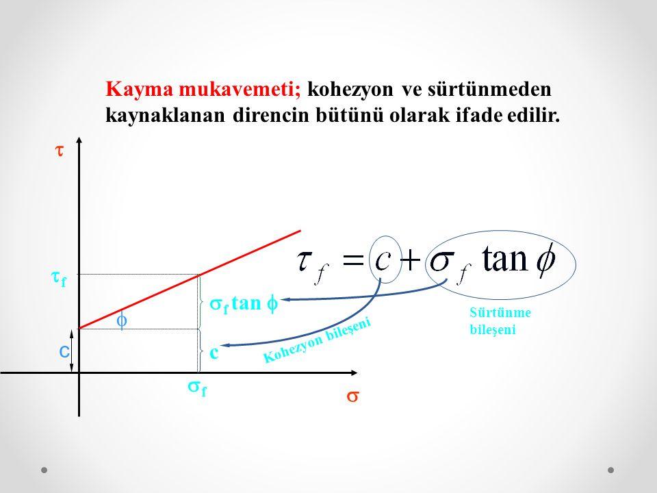 Kayma mukavemeti; kohezyon ve sürtünmeden kaynaklanan direncin bütünü olarak ifade edilir. ff ff    c  f tan  c Kohezyon bileşeni Sürtünme bi