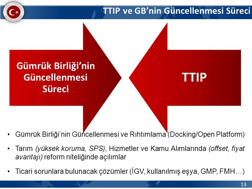 13 Gümrük Birliği'nin Güncellenmesi Süreci TTIP TTIP ve GB'nin Güncellenmesi Süreci Gümrük Birliği'nin Güncellenmesi ve Rıhtımlama (Docking/Open Platform) Tarım (yüksek koruma, SPS), Hizmetler ve Kamu Alımlarında (offset, fiyat avantajı) reform niteliğinde açılımlar Ticari sorunlara bulunacak çözümler (İGV, kullanılmış eşya, GMP, FMH…)