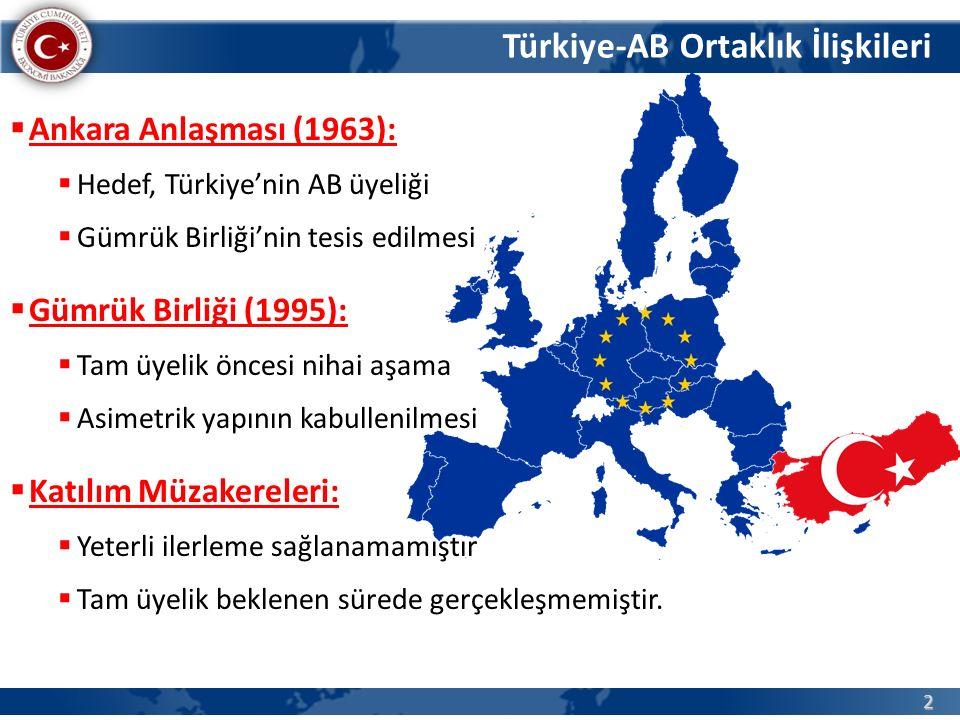 2  Ankara Anlaşması (1963):  Hedef, Türkiye'nin AB üyeliği  Gümrük Birliği'nin tesis edilmesi  Gümrük Birliği (1995):  Tam üyelik öncesi nihai aş