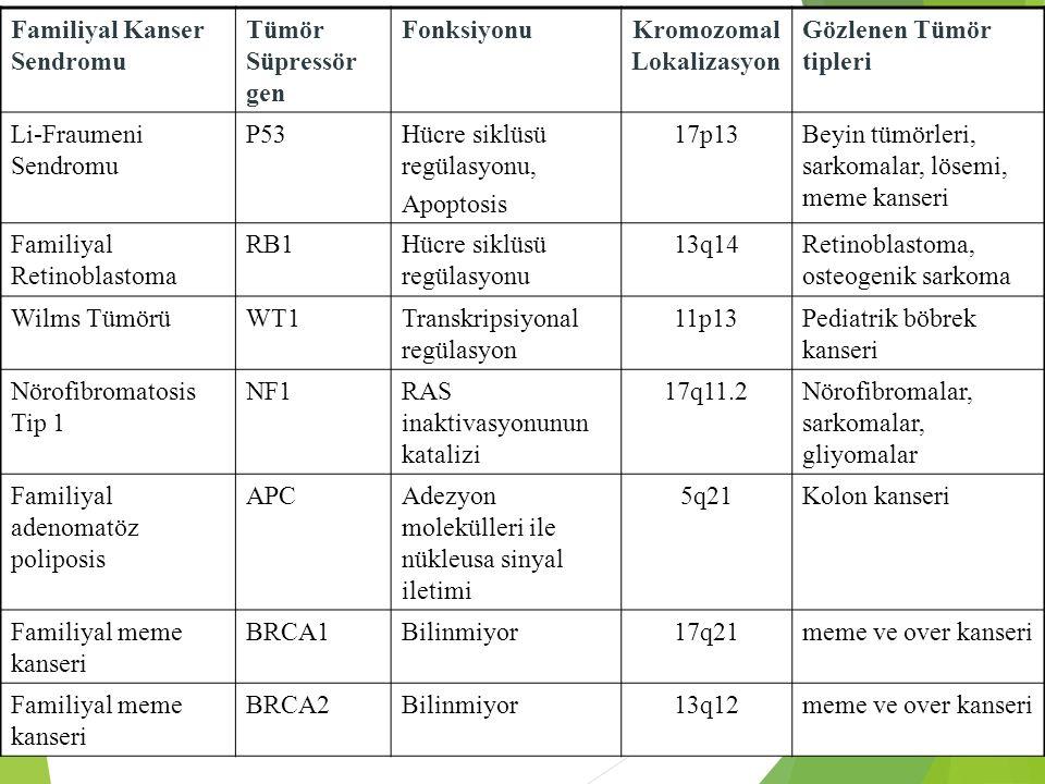 Familiyal Kanser Sendromu Tümör Süpressör gen FonksiyonuKromozomal Lokalizasyon Gözlenen Tümör tipleri Li-Fraumeni Sendromu P53Hücre siklüsü regülasyo