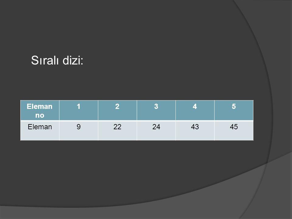 Sıralı dizi: Eleman no 12345 Eleman922244345
