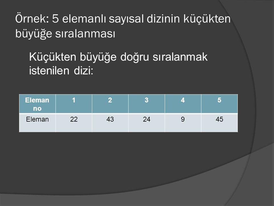Örnek: Girilen 5 adet ismin A'dan Z'ye sıralanması Sayısal olmayan bilgilerin sıralanmasında, dizi elemanları karşılaştırılırken birbirine eşit, birbirinden büyük veya küçük olmaları ==, > ve < gibi sembollerle karşılaştırılamamaktadır.