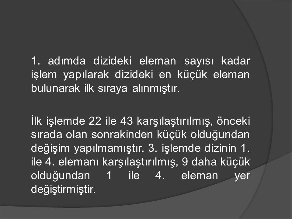 1. adımda dizideki eleman sayısı kadar işlem yapılarak dizideki en küçük eleman bulunarak ilk sıraya alınmıştır. İlk işlemde 22 ile 43 karşılaştırılmı