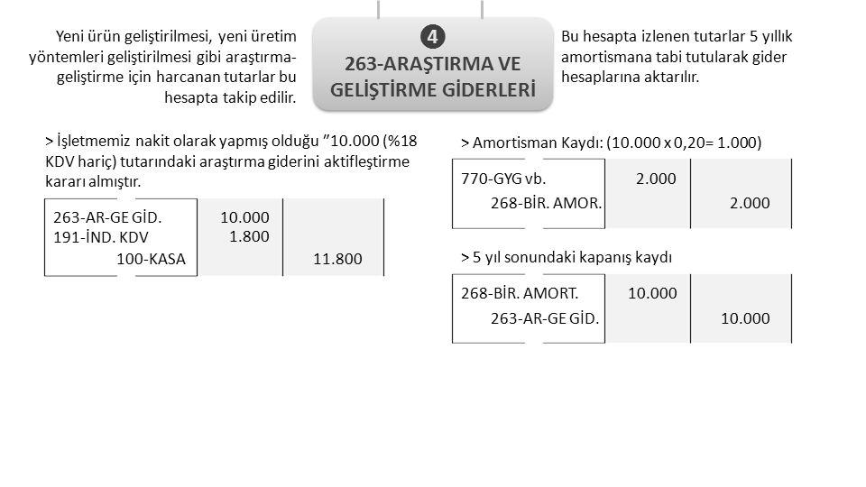 263-AR-GE GİD. 100-KASA 10.000 11.800 191-İND.