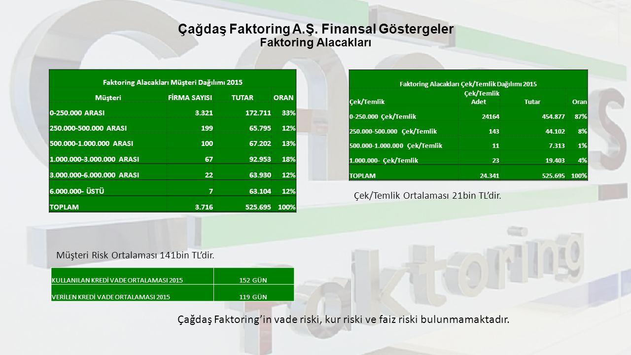 Çağdaş Faktoring A.Ş. Finansal Göstergeler Faktoring Alacakları Faktoring Alacakları Müşteri Dağılımı 2015 MüşteriFİRMA SAYISITUTARORAN 0-250.000 ARAS