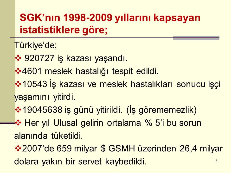 18 SGK'nın 1998-2009 yıllarını kapsayan istatistiklere göre; Türkiye'de;  920727 iş kazası yaşandı.  4601 meslek hastalığı tespit edildi.  10543 İş