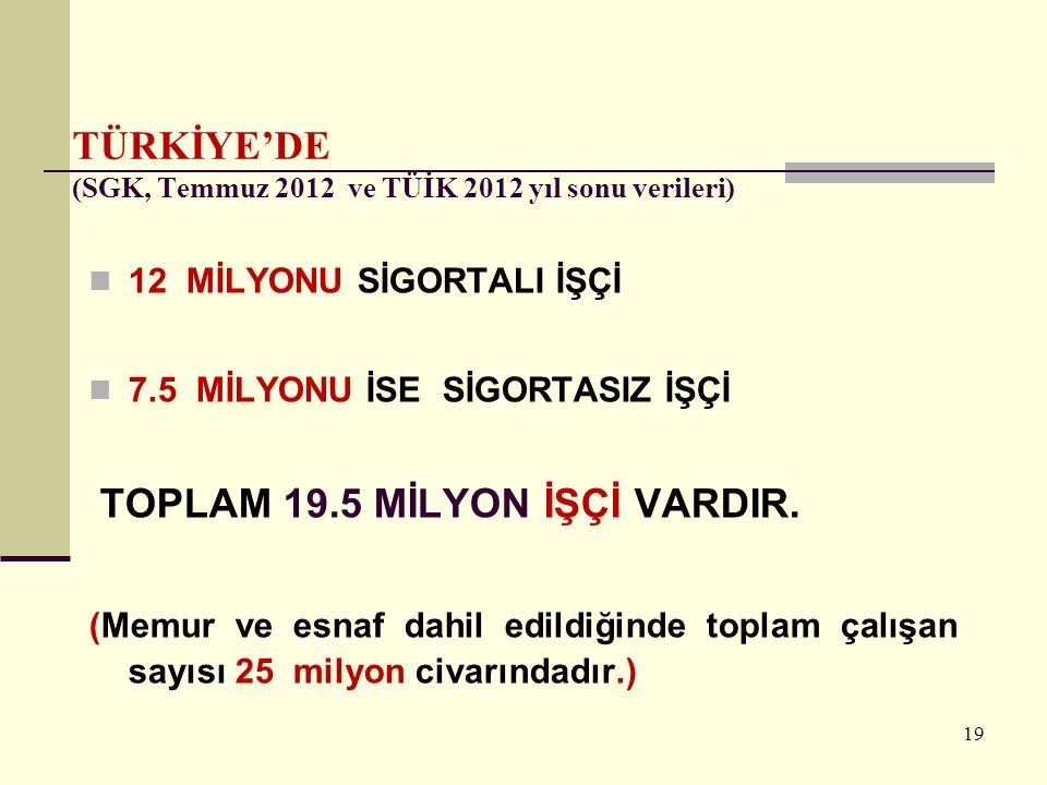 19 TÜRKİYE'DE (SGK, Temmuz 2012 ve TÜİK 2012 yıl sonu verileri) 12 MİLYONU SİGORTALI İŞÇİ 7.5 MİLYONU İSE SİGORTASIZ İŞÇİ TOPLAM 19.5 MİLYON İŞÇİ VARD