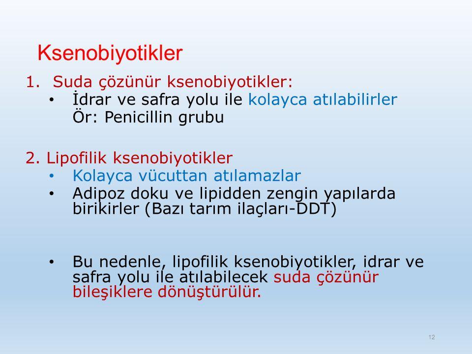 Ksenobiyotikler 1.Suda çözünür ksenobiyotikler: İdrar ve safra yolu ile kolayca atılabilirler Ör: Penicillin grubu 2.