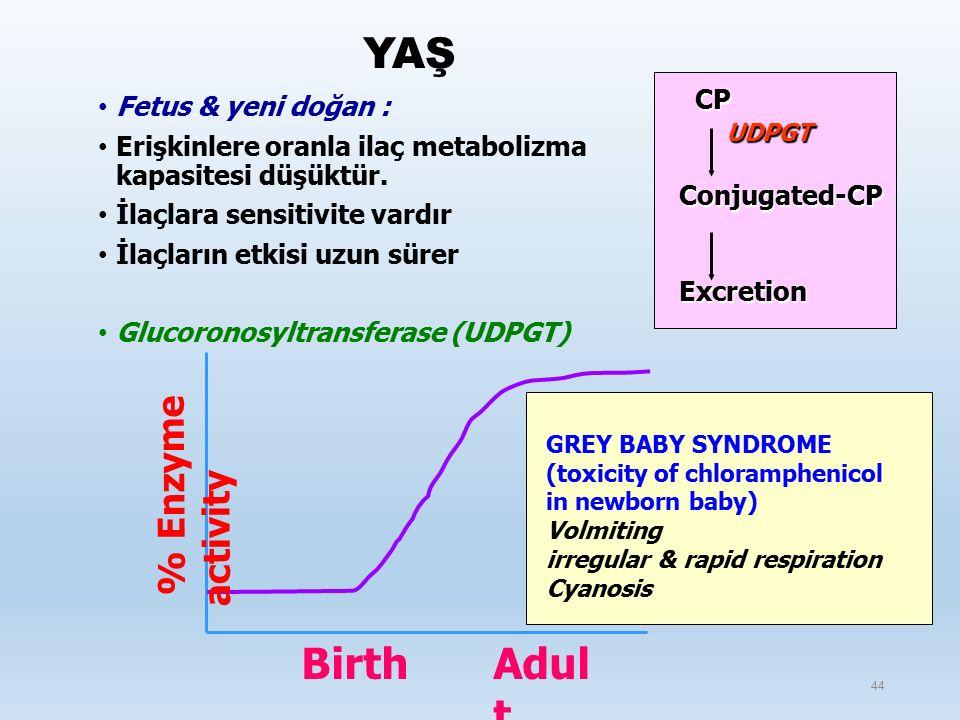 YAŞ Fetus & yeni doğan : Erişkinlere oranla ilaç metabolizma kapasitesi düşüktür.
