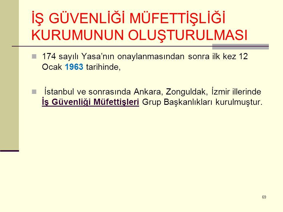 İŞ GÜVENLİĞİ MÜFETTİŞLİĞİ KURUMUNUN OLUŞTURULMASI 174 sayılı Yasa'nın onaylanmasından sonra ilk kez 12 Ocak 1963 tarihinde, İstanbul ve sonrasında Ankara, Zonguldak, İzmir illerinde İş Güvenliği Müfettişleri Grup Başkanlıkları kurulmuştur.