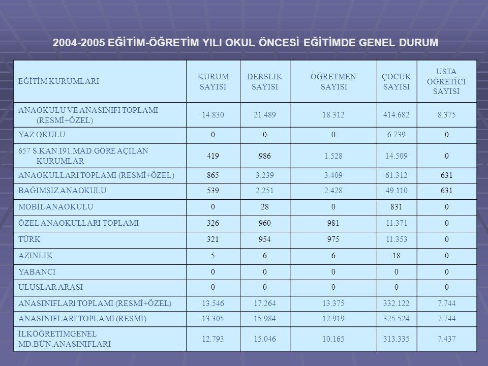 EĞİTİM KURUMLARI KURUM SAYISI DERSLİK SAYISI ÖĞRETMEN SAYISI ÇOCUK SAYISI USTA ÖĞRETÎCİ SAYISI ANAOKULU VE ANASINIFI TOPLAMI (RESMİ+ÖZEL) 14.83021.489