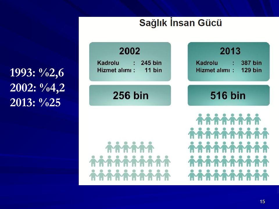 1993: %2,6 2002: %4,2 2013: %25 15
