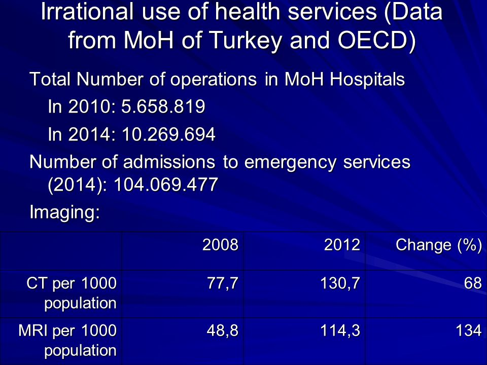 Irrational use of health services (Data from MoH of Turkey and OECD) Total Number of operations in MoH Hospitals In 2010: 5.658.819 In 2014: 10.269.694 Number of admissions to emergency services (2014): 104.069.477 Imaging: 20082012 Change (%) CT per 1000 population 77,7130,768 MRI per 1000 population 48,8114,3134