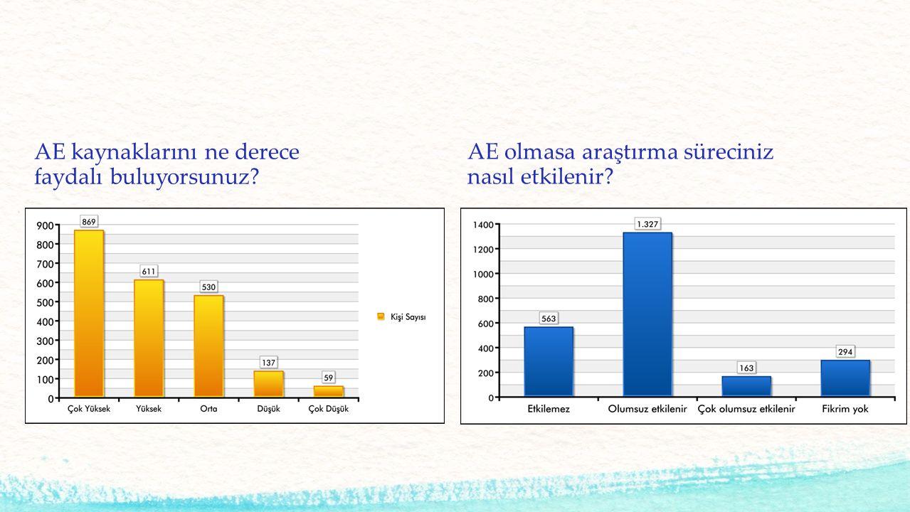 AE kaynaklarını ne derece faydalı buluyorsunuz? AE olmasa araştırma süreciniz nasıl etkilenir?