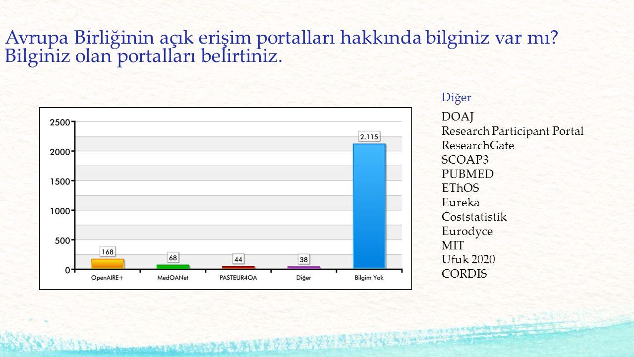 Kullanılan Açık Erişim Portalları ReseaechGate PubMed 15 www.academia.com Arxiv.org AO Spine DOAJ YÖK Tezler www.acikders.org.tr Diğer