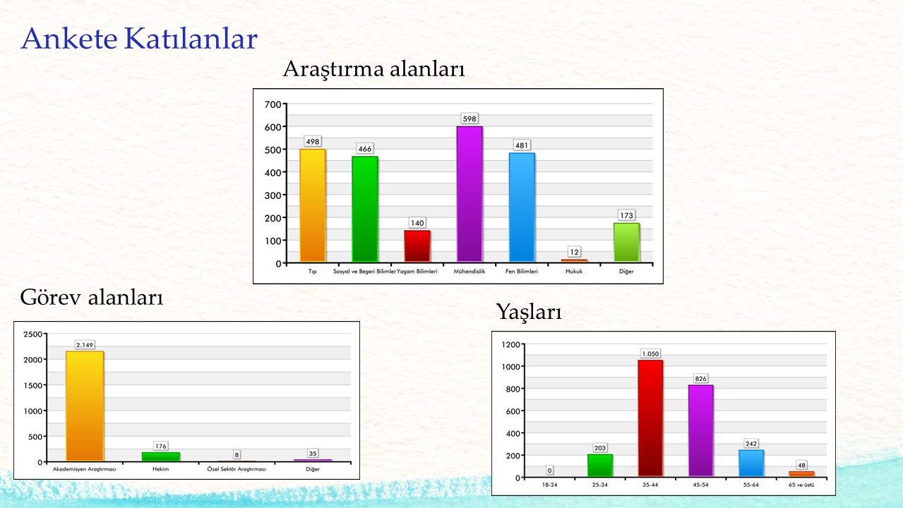 Ankete Katılanlar Görev alanları Yaşları Araştırma alanları