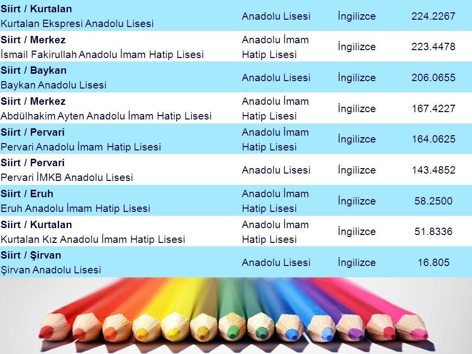 Siirt / Kurtalan Kurtalan Ekspresi Anadolu Lisesi Anadolu Lisesiİngilizce224.2267 Siirt / Merkez İsmail Fakirullah Anadolu İmam Hatip Lisesi Anadolu İ