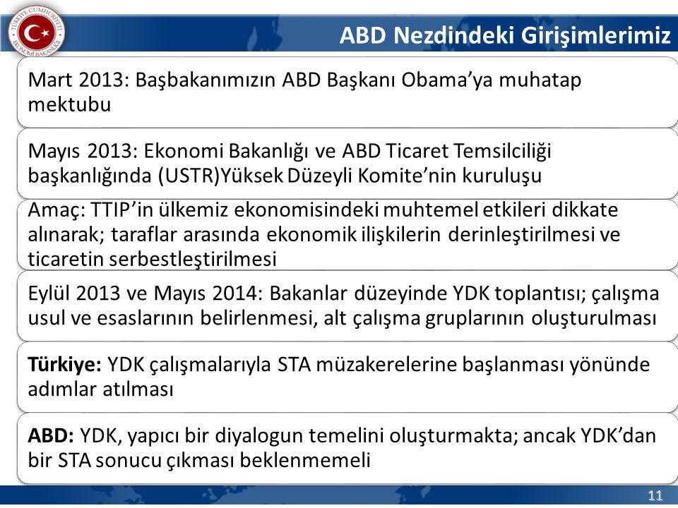 11 Mart 2013: Başbakanımızın ABD Başkanı Obama'ya muhatap mektubu Mayıs 2013: Ekonomi Bakanlığı ve ABD Ticaret Temsilciliği başkanlığında (USTR)Yüksek Düzeyli Komite'nin kuruluşu Amaç: TTIP'in ülkemiz ekonomisindeki muhtemel etkileri dikkate alınarak; taraflar arasında ekonomik ilişkilerin derinleştirilmesi ve ticaretin serbestleştirilmesi Eylül 2013 ve Mayıs 2014: Bakanlar düzeyinde YDK toplantısı; çalışma usul ve esaslarının belirlenmesi, alt çalışma gruplarının oluşturulması Türkiye: YDK çalışmalarıyla STA müzakerelerine başlanması yönünde adımlar atılması ABD: YDK, yapıcı bir diyalogun temelini oluşturmakta; ancak YDK'dan bir STA sonucu çıkması beklenmemeli ABD Nezdindeki Girişimlerimiz