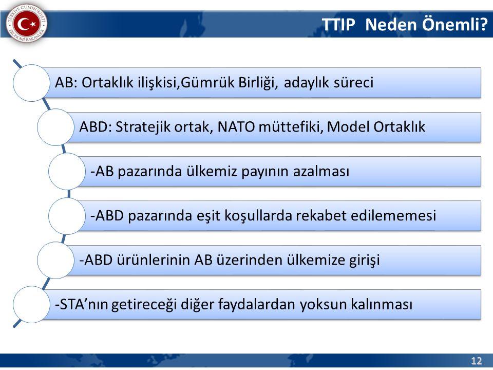 12 Türkiye-ABD STA/Girişimler ve Çalışmalar AB: Ortaklık ilişkisi,Gümrük Birliği, adaylık süreci ABD: Stratejik ortak, NATO müttefiki, Model Ortaklık -AB pazarında ülkemiz payının azalması -ABD pazarında eşit koşullarda rekabet edilememesi -ABD ürünlerinin AB üzerinden ülkemize girişi -STA'nın getireceği diğer faydalardan yoksun kalınması TTIP Neden Önemli?