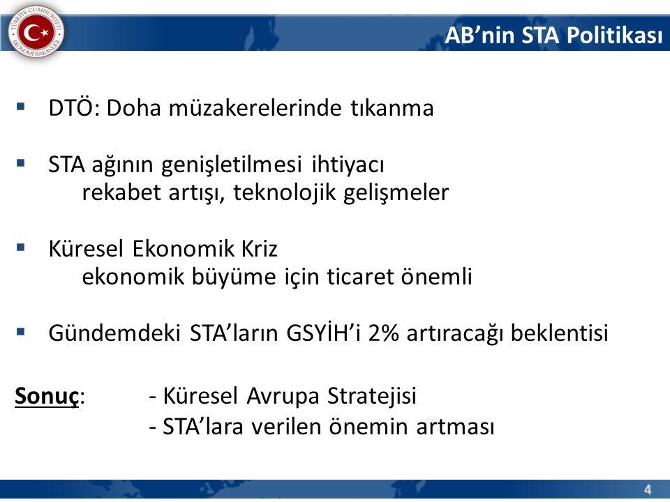 4 AB'nin STA Politikası  DTÖ: Doha müzakerelerinde tıkanma  STA ağının genişletilmesi ihtiyacı rekabet artışı, teknolojik gelişmeler  Küresel Ekonomik Kriz ekonomik büyüme için ticaret önemli  Gündemdeki STA'ların GSYİH'i 2% artıracağı beklentisi Sonuç: - Küresel Avrupa Stratejisi - STA'lara verilen önemin artması