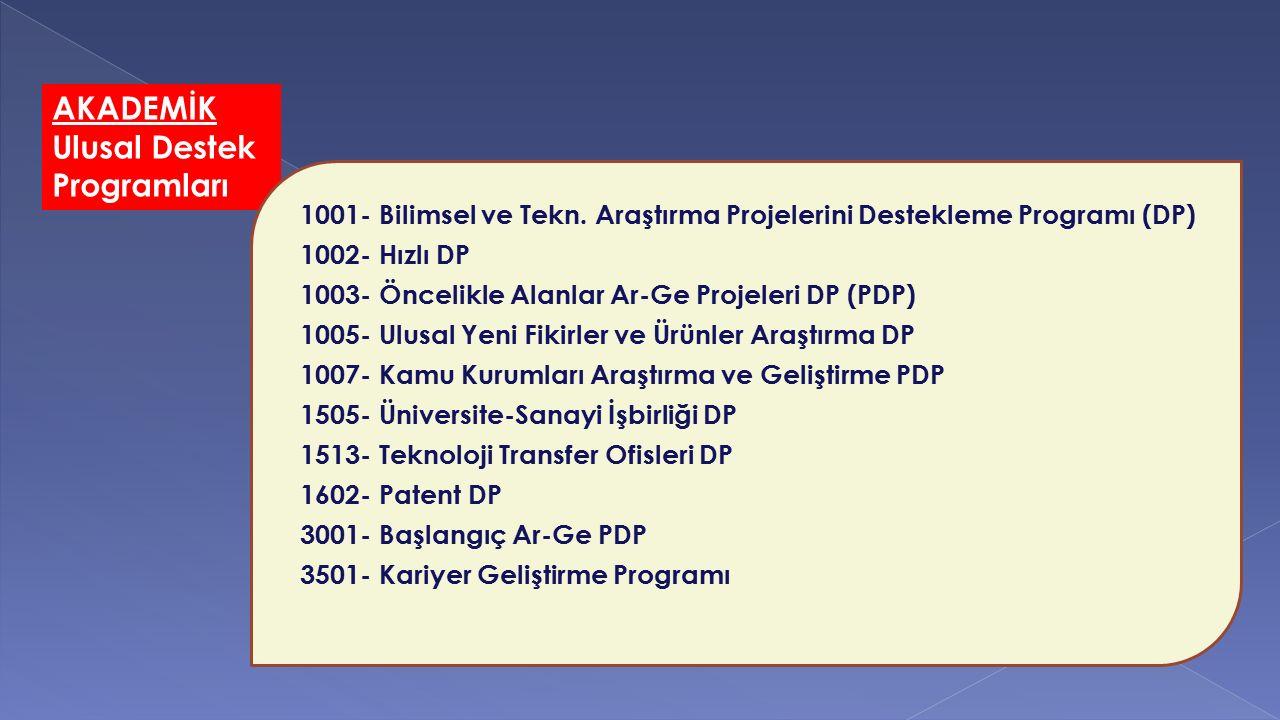 AKADEMİK Ulusal Destek Programları 1001- Bilimsel ve Tekn. Araştırma Projelerini Destekleme Programı (DP) 1002- Hızlı DP 1003- Öncelikle Alanlar Ar-Ge